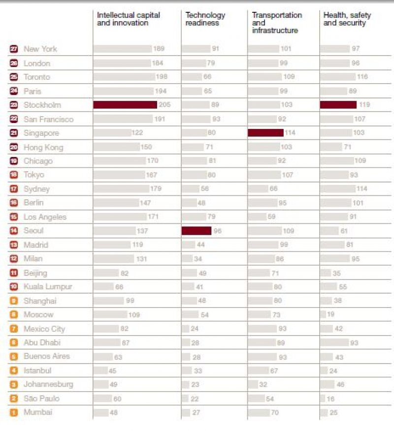 Ranking de las 27 mejores ciudades para emprendedores e inversores.