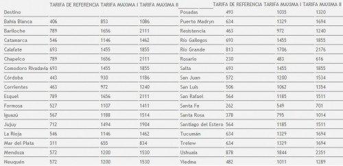 Tarifas desde Buenos Aires.
