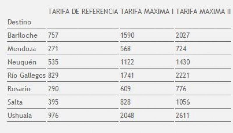 Tarifas desde Córdoba.