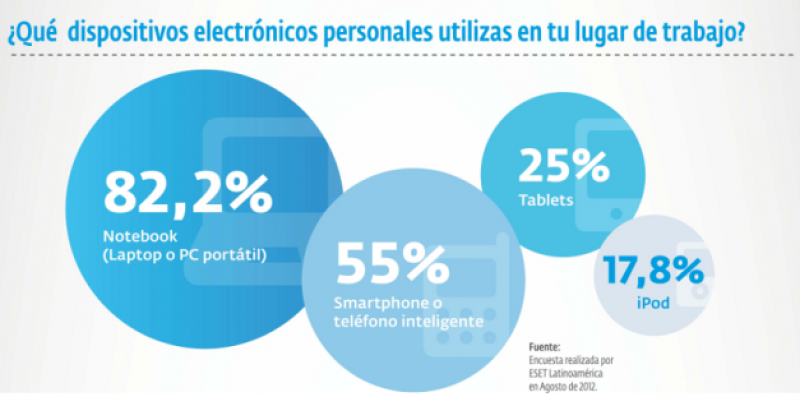 El 82% de los empleados usa su laptop personal en el trabajo