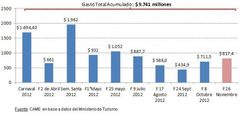 Gastos Acumulados por Turismo en el 2012.