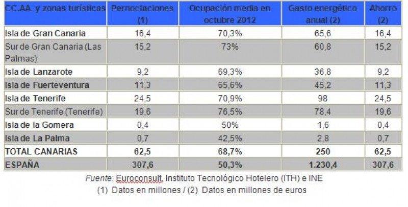 Ahorros en hoteles canarios por zonas turísticas y en comparación con el total estatal.