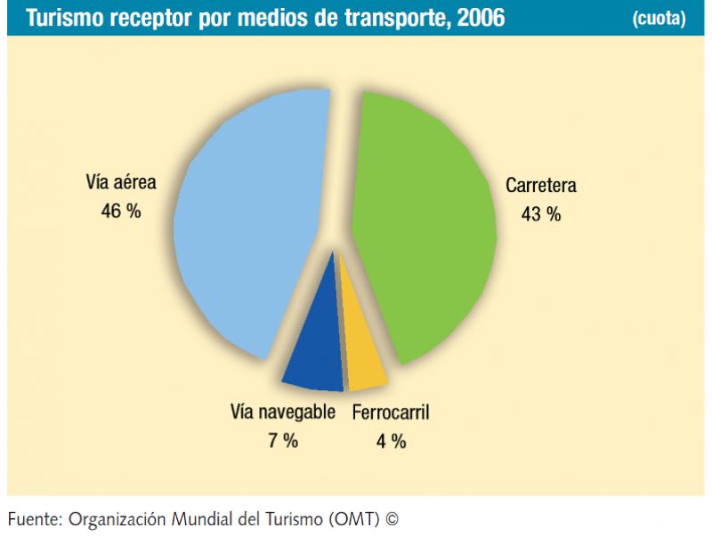 Infografía: OMT.