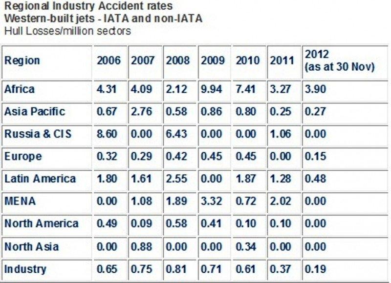 2012, el mejor índice de seguridad aérea en la historia de la aviación