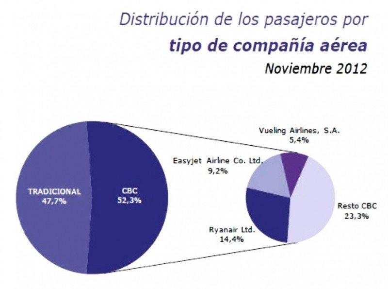Comparativa de tráficos (cuadro elaborado ppor el IET. Fuente Aena).