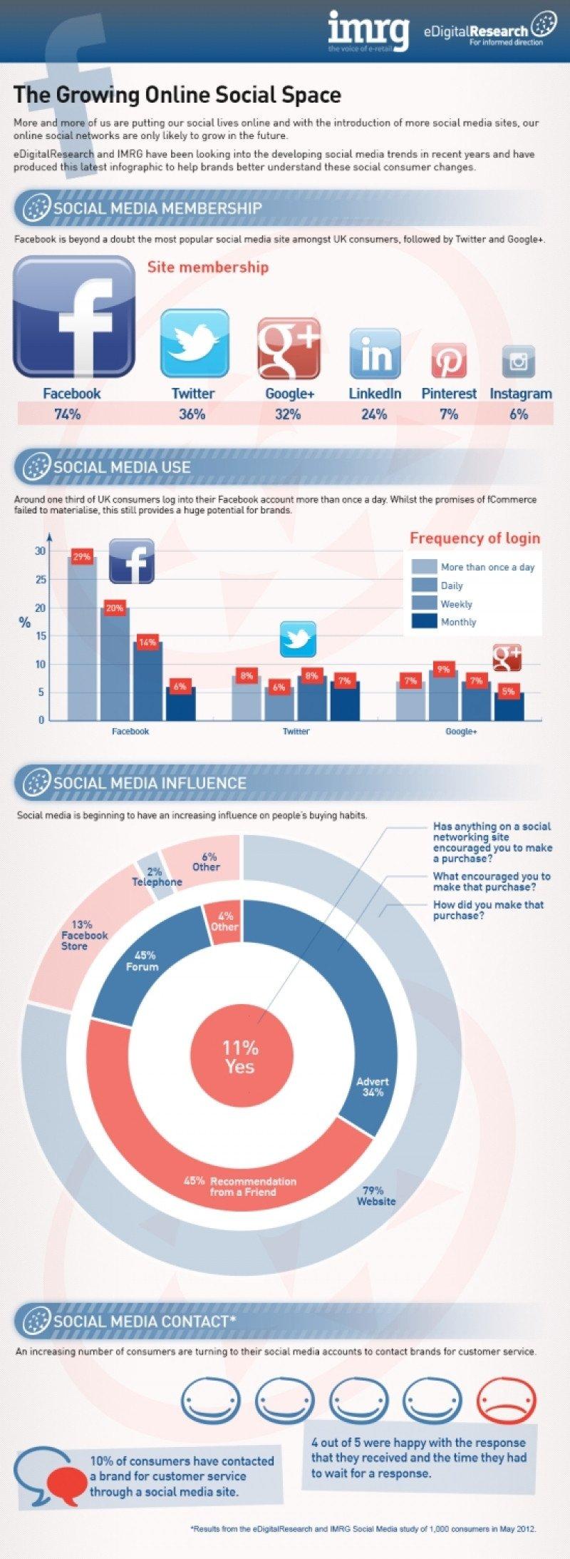 Infografía: cómo los seguidores de una marca hotelera en las redes sociales se convierten en clientes.
