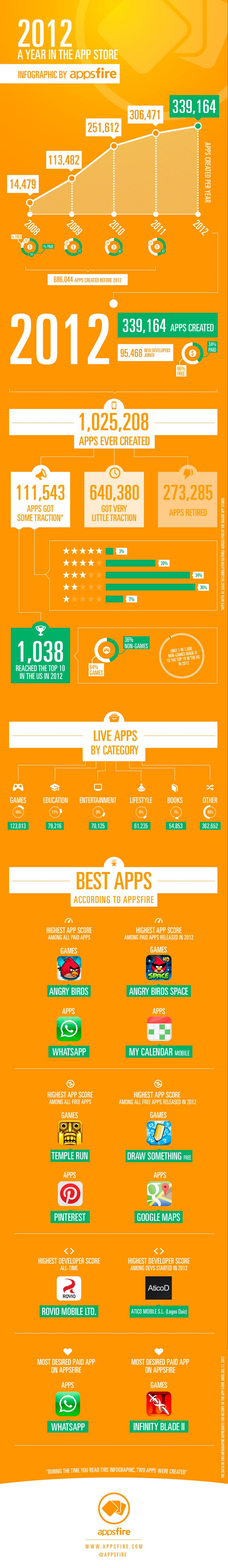 Los juegos y las aplicaciones gratuitas protagonistas en la App Store en 2012