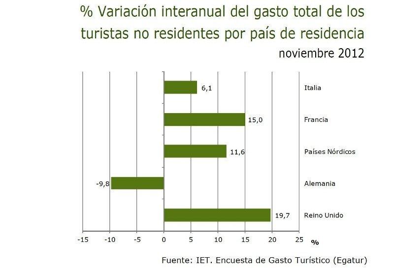 Gráfico: IET.