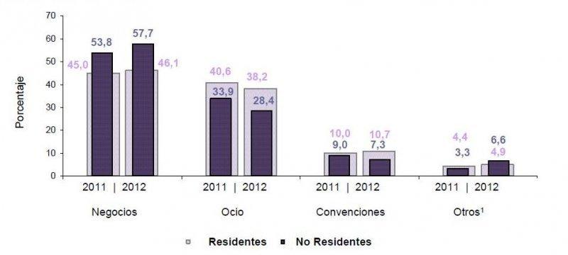 Motivo de viaje de los huéspedes residentes y no residentes en Colombia.