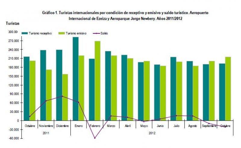 Octubre de 2012 tuvo 23.600 turistas menos que el mismo período del año pasado.