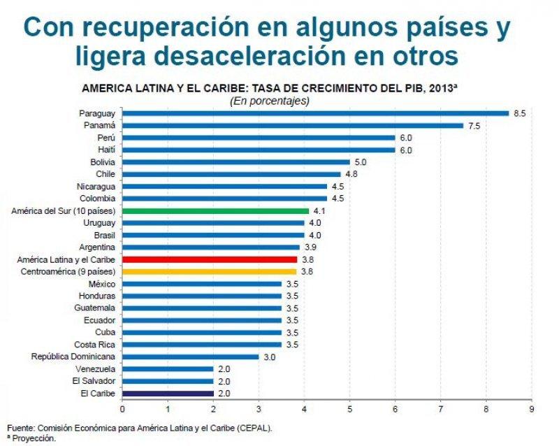 Proyecciones PBI 2013.