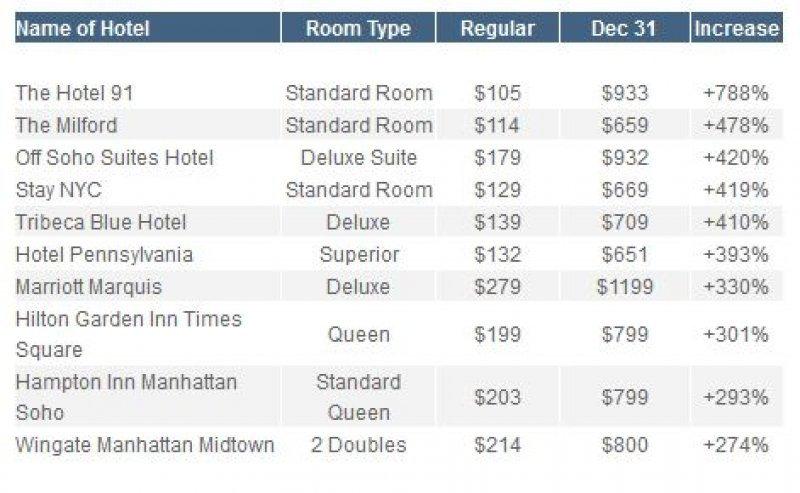 Suben hasta 788% las tarifas de hoteles en Nueva York para Año Nuevo
