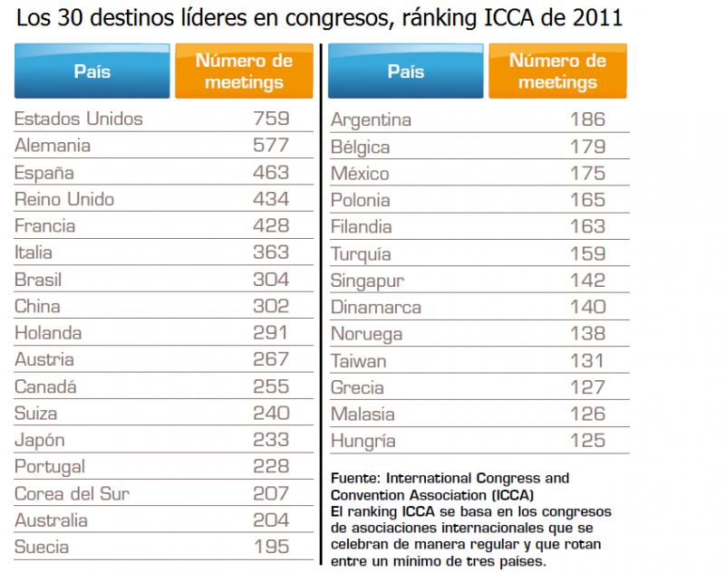 Ránking ICCA de congresos internacionales, por destinos.