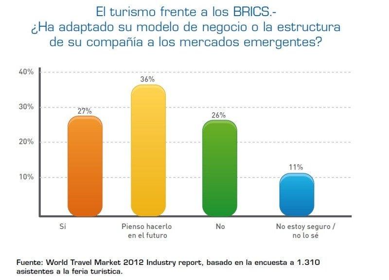 El crecimiento de la industria turística en todo el mundo se debe en gran parte al boom de los mercados emergentes BRIC: Brasil, Rusia, India y China.