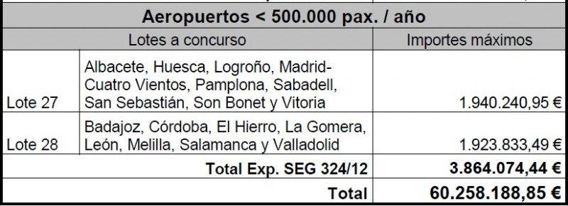 Segundo expediente de licitación y cifras totales: aeropuertos con un tráfico superior a 500.000 pasajeros al año.