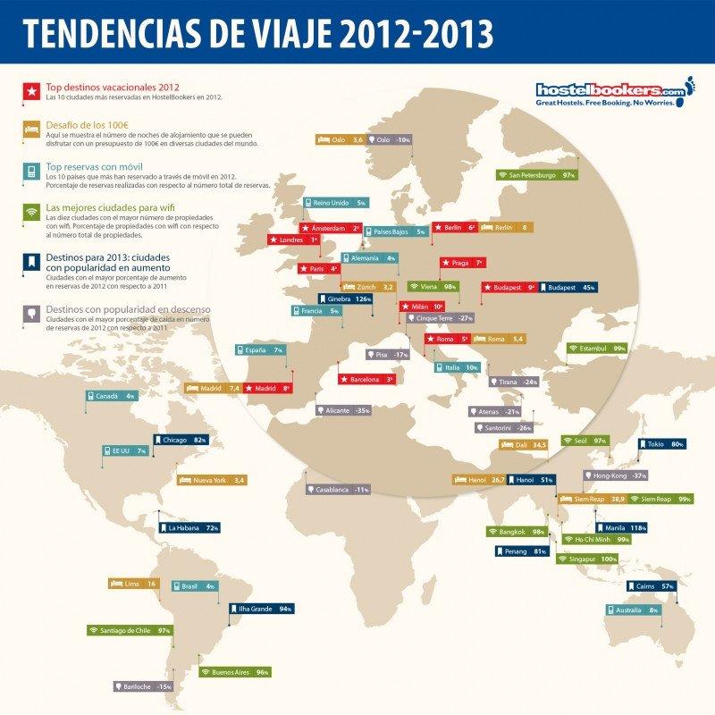 Barcelona y Madrid entre los destinos más populares para alojarse en albergues