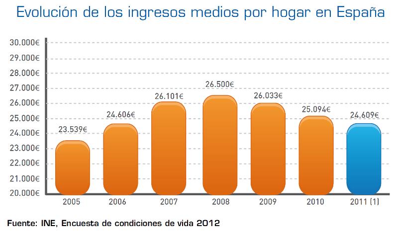 Evolución de ingresos por hogares en España. Fuente: INE.