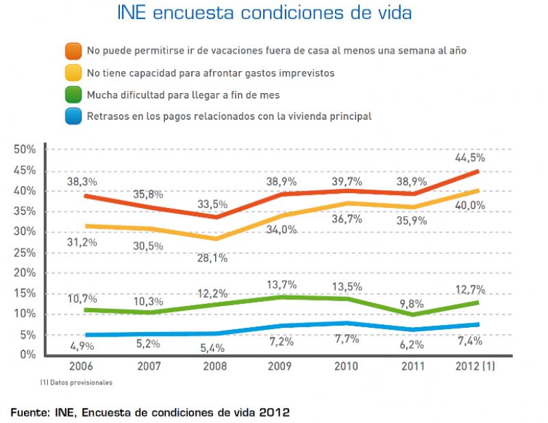 Encuesta INE Condiciones de Vida de los hogares españoles.