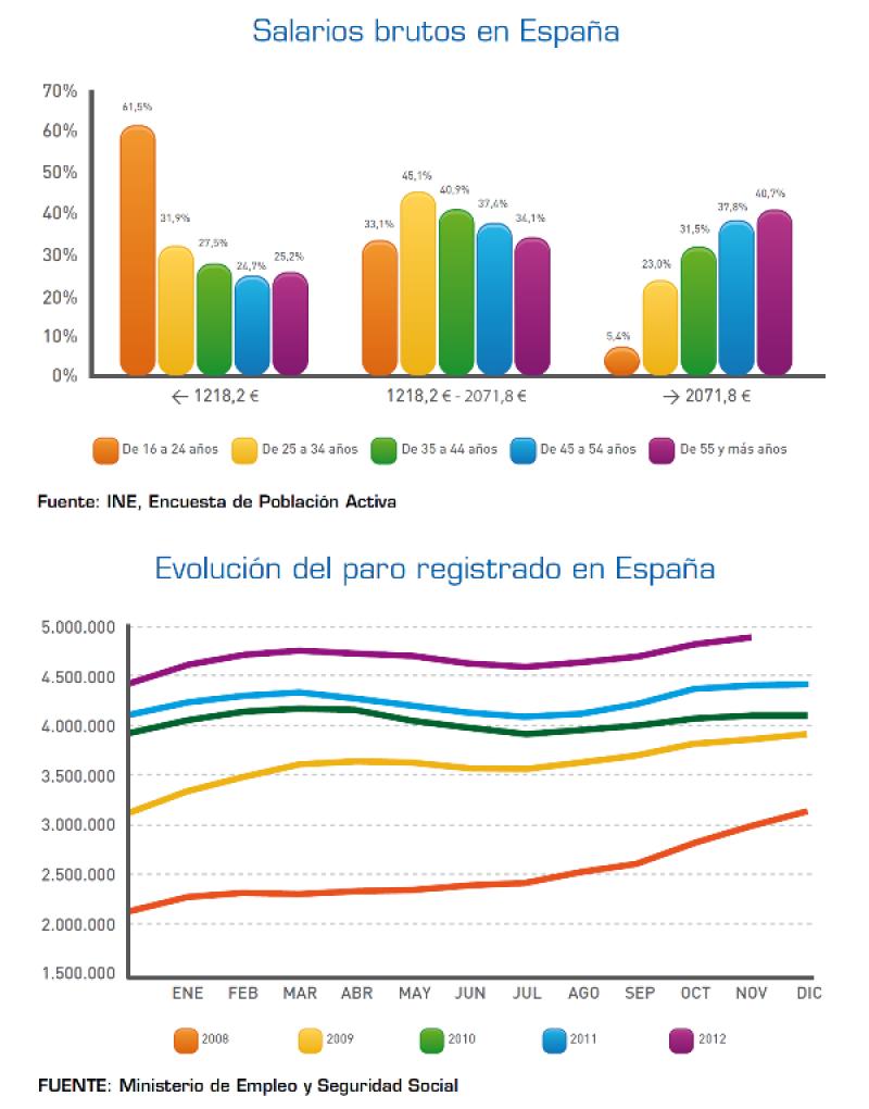Salarios y evolución del paro en España.