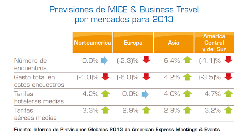 Previsiones globales según American Express.