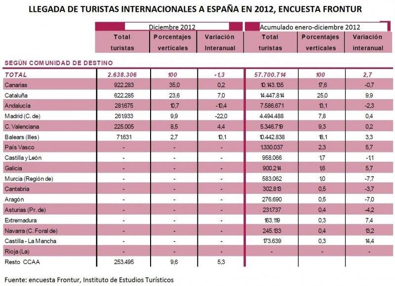 Fuente: Instituto de Estudios Turísticos.