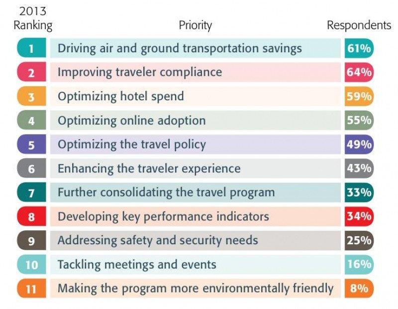 Control de costes: máxima prioridad para los gestores de viajes