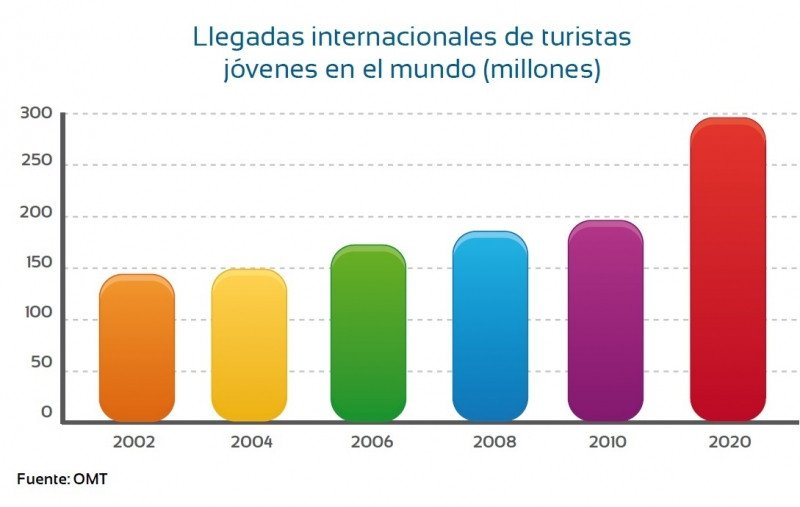 En 2020, los jóvenes realizarán cerca de 300 millones de viajes internacionales, según la OMT.