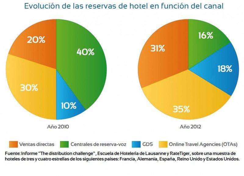 Evolución de reservas de hotel en función del canal. Escuela de Hotelería de Lausanne y Rate Tiger.