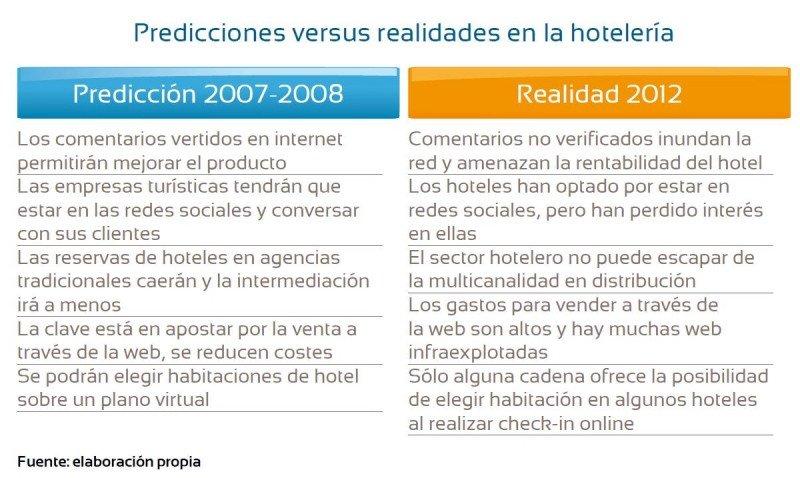 Predicciones versus realidades en hotelería.