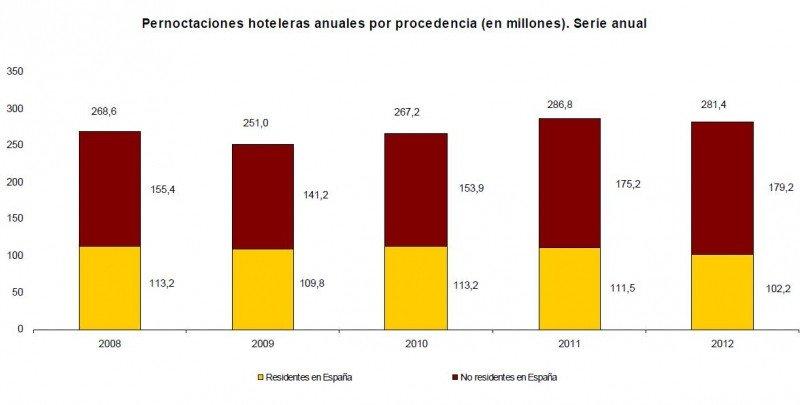 Pernoctaciones según procedencia de viajeros desde 2008. INE.