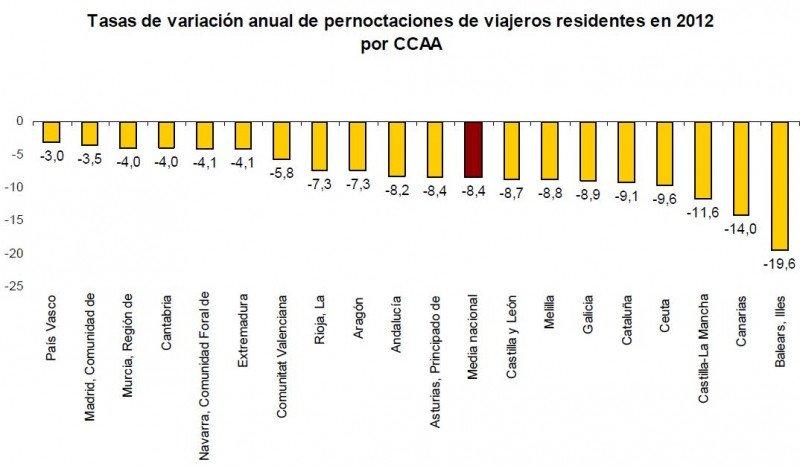Las pernoctaciones de residentes cayeron en todas las comunidades de España. INE.