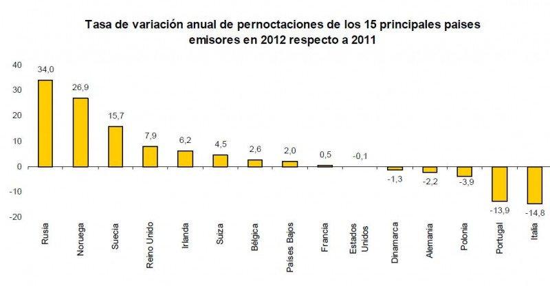 Variación en pernoctaciones de principales mercados emisores. INE.