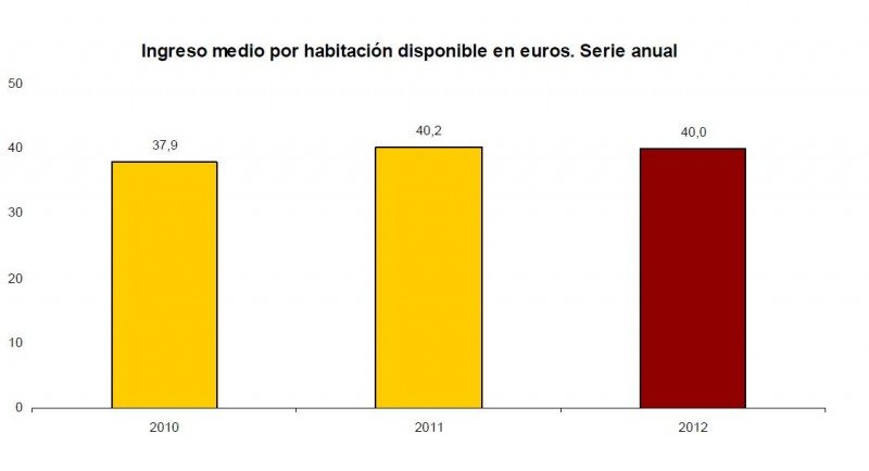 Variación del RevPAR desde 2010 a 2012. INE.