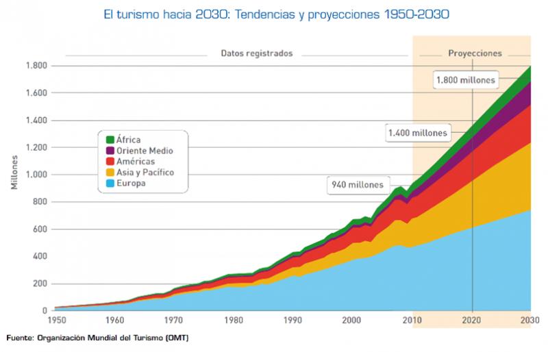 Crecimiento de los mercados internacionales para 2030.
