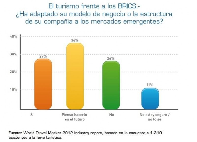 Solamente el 27% de las empresas encuestadas está preparada para atender a los nuevos mercados.