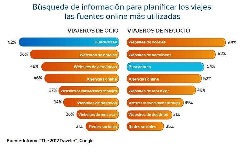 "Fuente: Informe ""The 2012 Traveler"", Google."