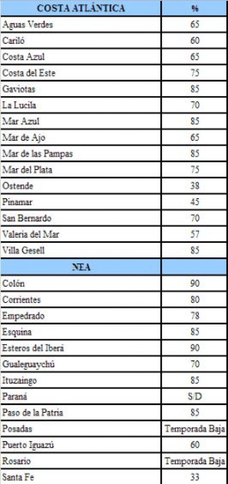 Porcentaje de reservas en la Costa y el Noroeste argentino.