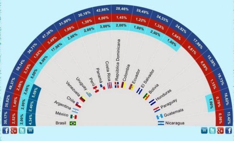 Penetración de las redes sociales por países latinoamericanos.