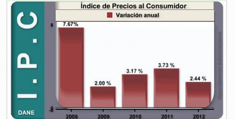 Inflación baja en Colombia: 2.44% en 2012