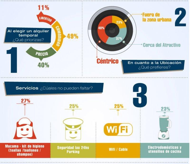 Preferencia de los usuarios al momento de reservar alquileres temporarios.