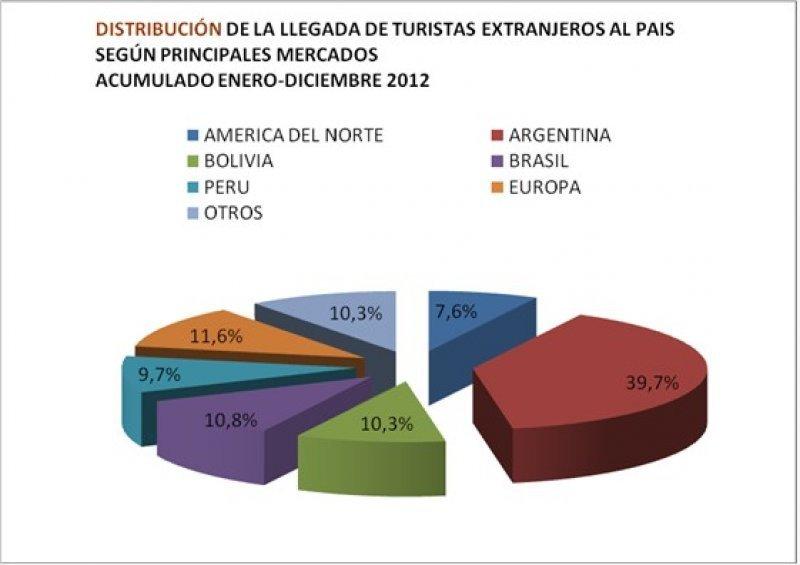 Distribución de la llegada de turistas extranjeros.