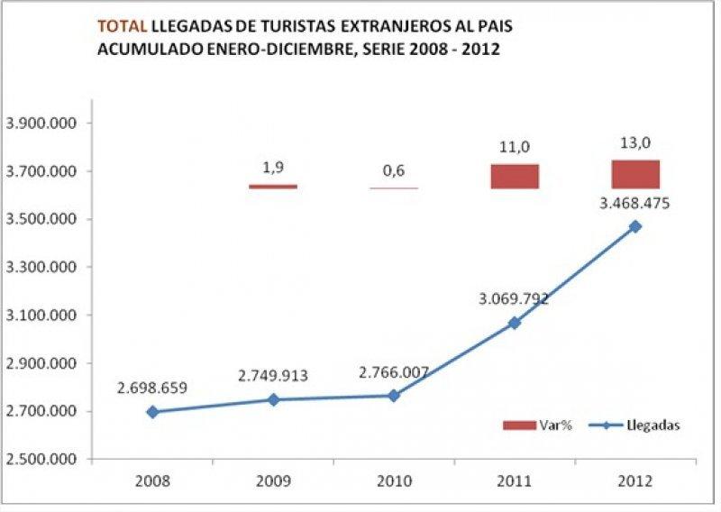 Variación de turistas ingresados a Chile entre 2008 y 2012.