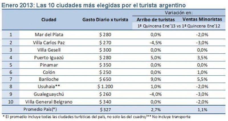 Ciudades más elegidas según relevamiento de CAME.