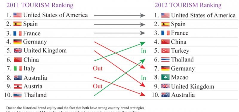 Ranking comparativo 2011-2012 (Fuente: Bloomb Consulting).