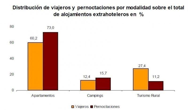 Distribución de viajeros y pernoctaciones. INE.