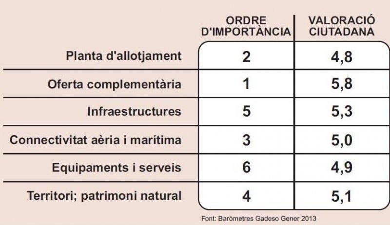 Mejorar la oferta complementaria, máxima prioridad para Ibiza y Formentera.