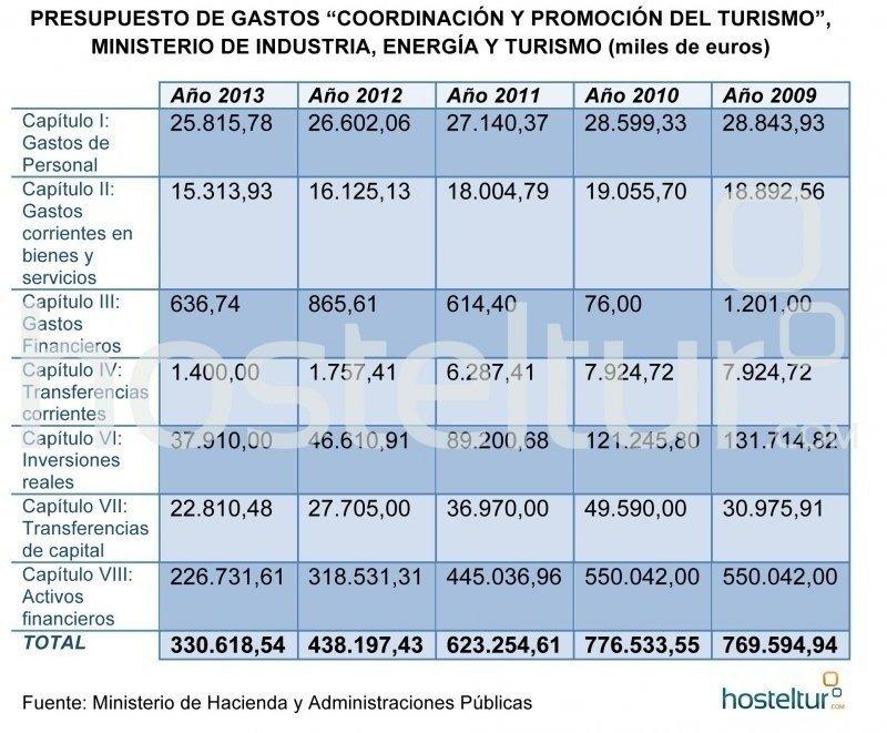 Presupuestos Generales del Estado, partida para 'Coordinación y promoción del turismo'. Haga click para ampliar imagen.