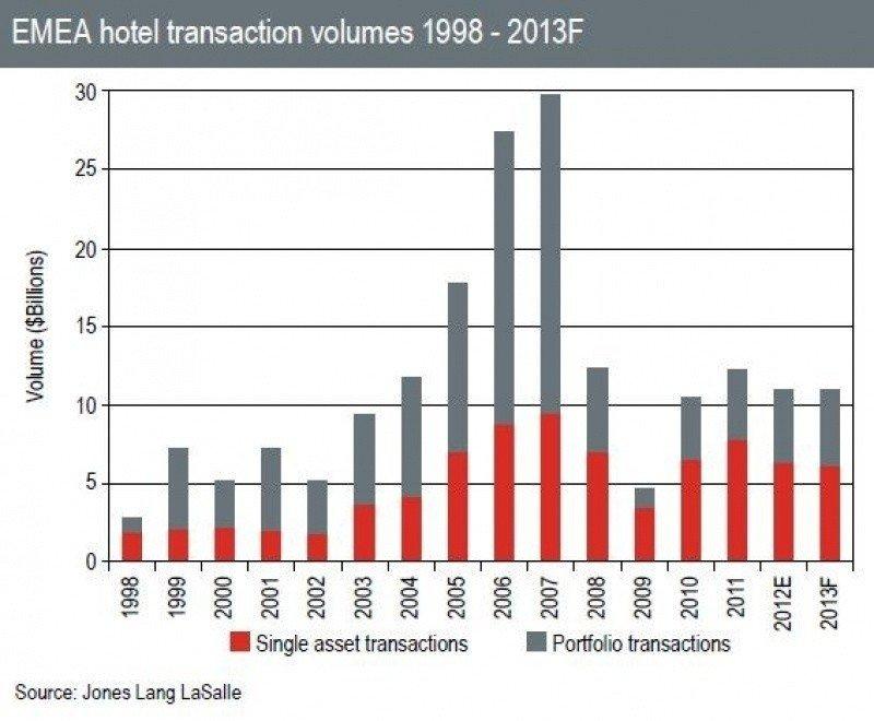 Cae un 10% la inversión hotelera en la región EMEA. Tabla Jones Lang LaSalle.