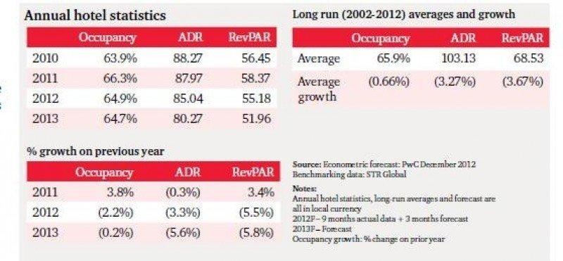 Comparaciones anuales de ocupación, tarifas y RevPAR. PwC.