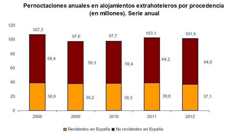 Las pernoctaciones extrahoteleras cayeron un 1,2% en 2012. INE.